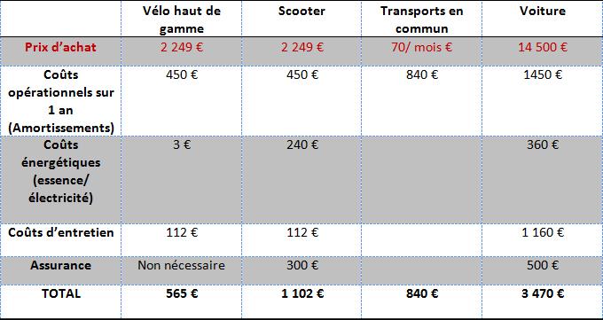tableau-comparatif-cout-velo-et-autres-moyens-de-transports